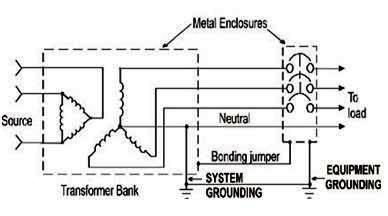 Types of Earthing System
