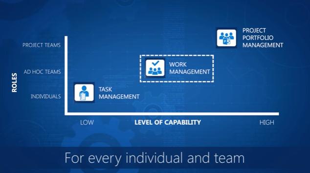 Presenting Office 365 Planner