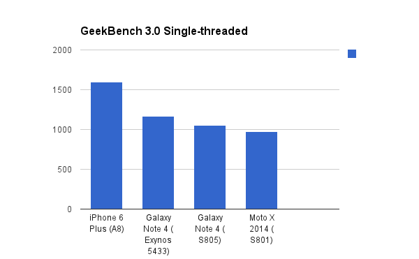 TabShowdown: Apple A8 vs Snapdragon 805 vs Exynos 5433