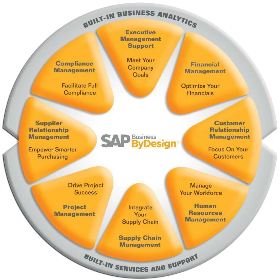 2011 ~ SAP Techno