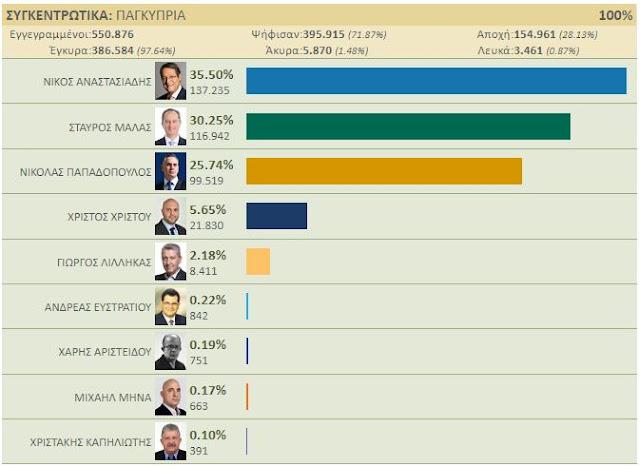 Κυπριακές εκλογές: Στον δεύτερο γύρο Ν. Αναστασιάδης και Στ. Μαλάς