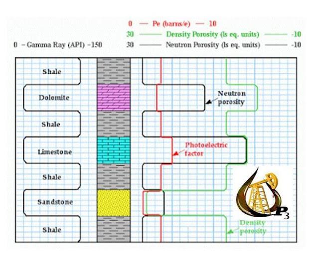 Well logging measurement Neutron log