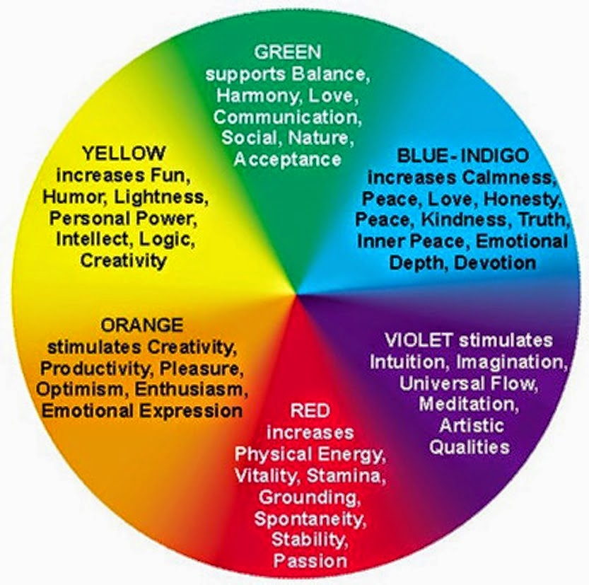 Aura Color Meanings - DiscoverYourAura