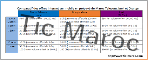 comparatif des offres internet sur mobile en pr pay de maroc telecom iam inwi et orange. Black Bedroom Furniture Sets. Home Design Ideas