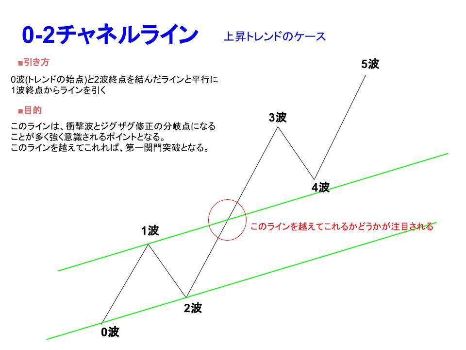 0-2チャネルの引き方説明画像