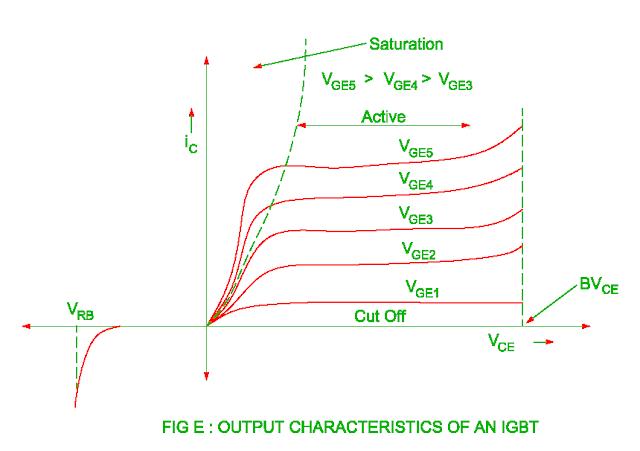 forward characteristics of the igbt
