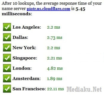 DNS CloudFlare Speed