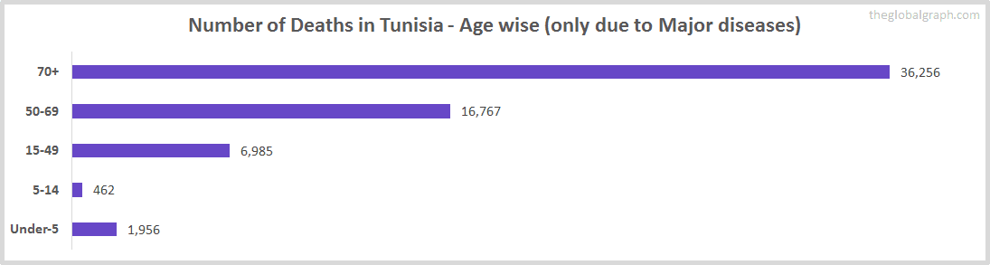 Number of Deaths in Tunisia - Age wise (only due to Major diseases)