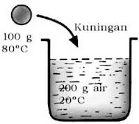 contoh soal dan pembahasan asas black dan kalorimeter