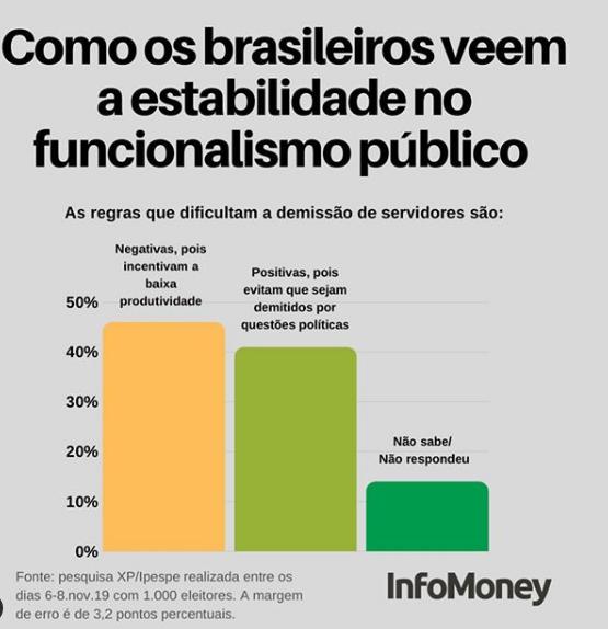 O BRASILEIRO NÃO APOIA O FUNCIONALISMO PÚBLICO