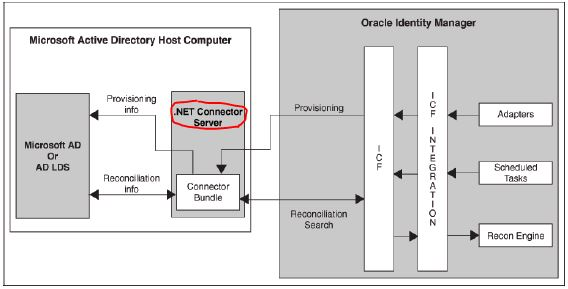 Oracle Identity and Access Management OAM, OIM, OAAM, OMSS