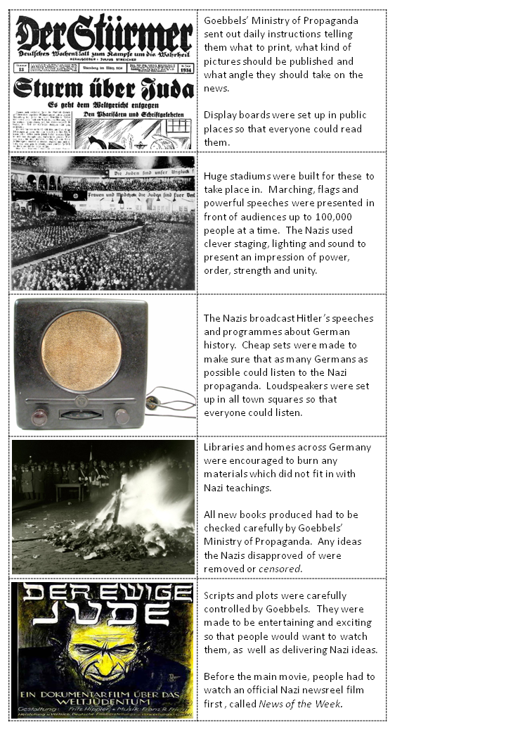 aheadofhistory Lesson walkthrough Propaganda in Nazi Germany Y9 – Propaganda Worksheets