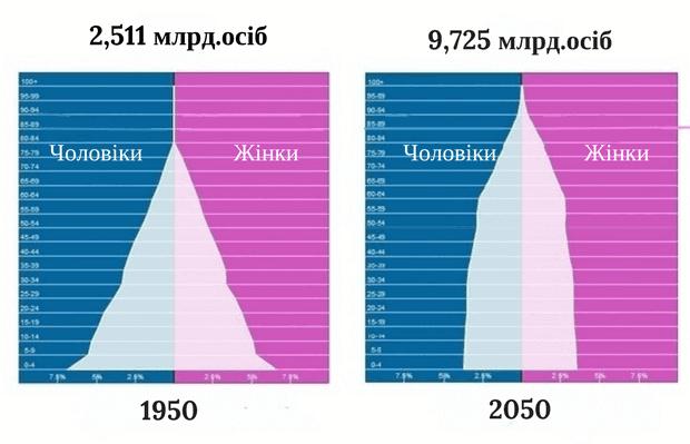 Вікова статистика