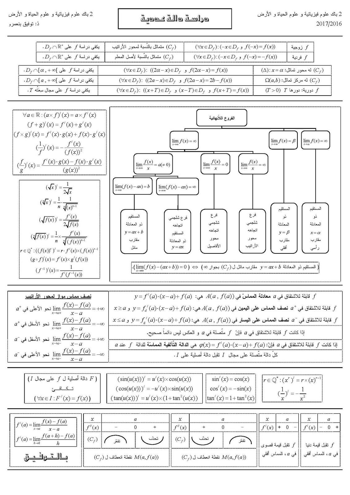 ملخص دراسة دالة عددية و الفروع اللانهائية للثانية باك جميع الشعب العلمية و التقنية