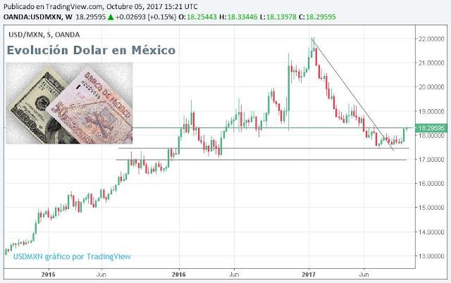 Precio dolar México - Peso Mexicano