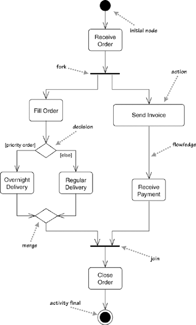 Memahami Alur Activity Diagram