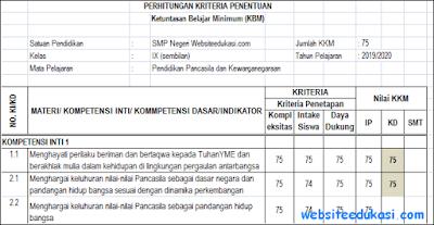 KKM PKn Kelas 9 Kurikulum 2013 Revisi Terbaru