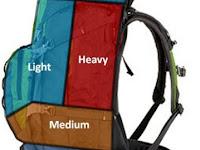 8 Tips urutan packing tas gunung ( carrier ) yang tepat dan efisien