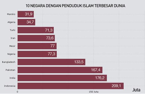Indonesia, Negara Berpenduduk Muslim Terbesar Dunia