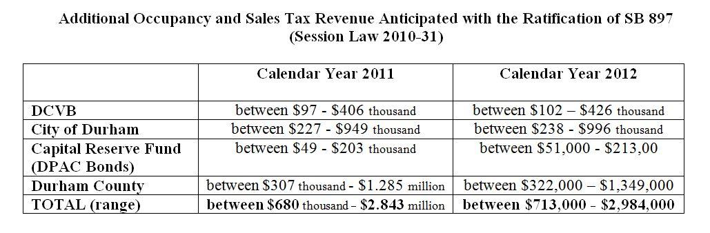 Tax Act Online Estimate