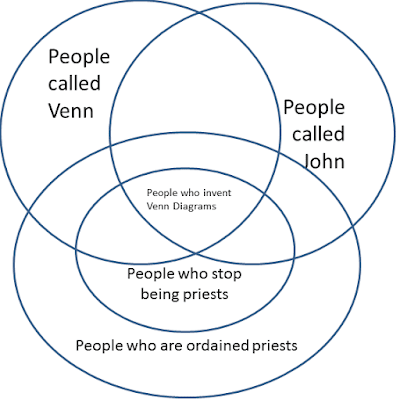 "A venn diagram. John venn is at the intersection of ""People called Venn"", ""People called John"" and ""Ex-priests"""
