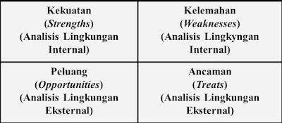 contoh analisis SWOT