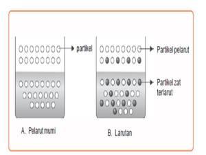 Penurunan Tekanan UAP LARUTAN,Gambar Partikel-partikel Pelarut Murni dan Larutan