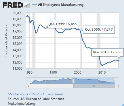All employees: Manufacturing since 1979