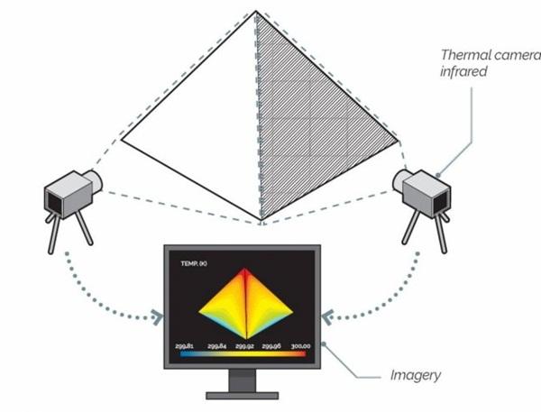 Diagram cara kerja Kamera infra merah dalam memindai piramida