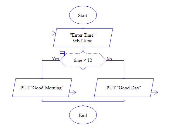 C Program Practicals: RAPTOR
