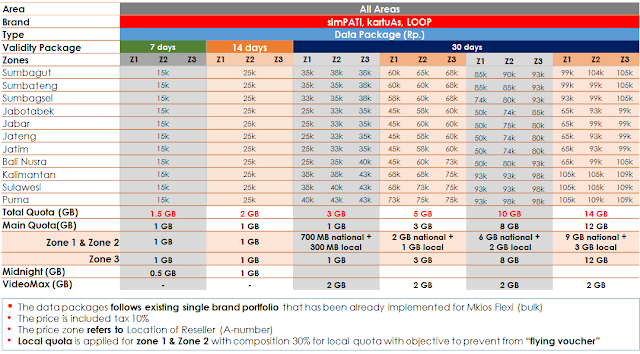 Voucher Internet Telkomsel Grapari Banjarbaru