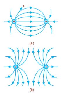 Gambar Medan Listrik : gambar, medan, listrik, Materi, Medan, Listrik, Hukum, Gauss, Beserta, Contoh, Sains