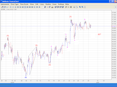USDINR - Elliott Wave Analysis