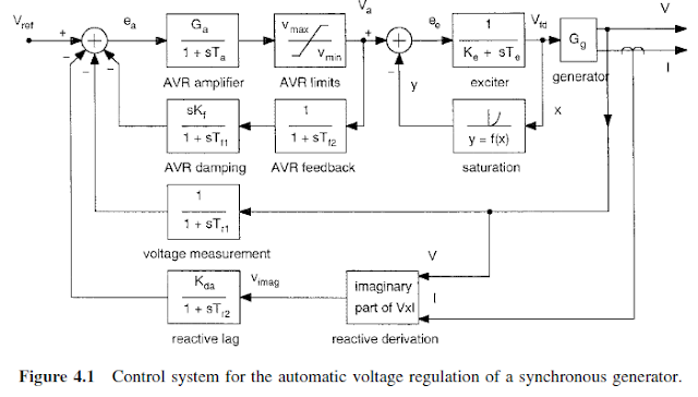 MAIN AND PILOT EXCITER - ENGINEERING ARTICLES Ac Synchronous Generator Wiring Diagram on