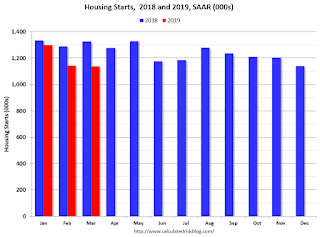 Starts Housing 2017 and 2018