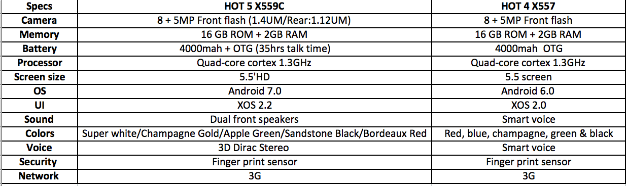 Infinix-Hot-5-Hot-4-comparison