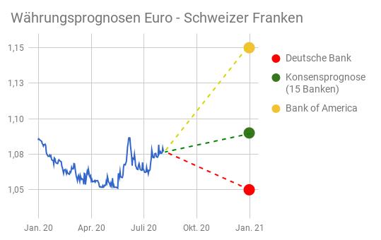 EUR/CHF-Entwicklung Wechselkurs Diagramm mit Prognosen für 2021