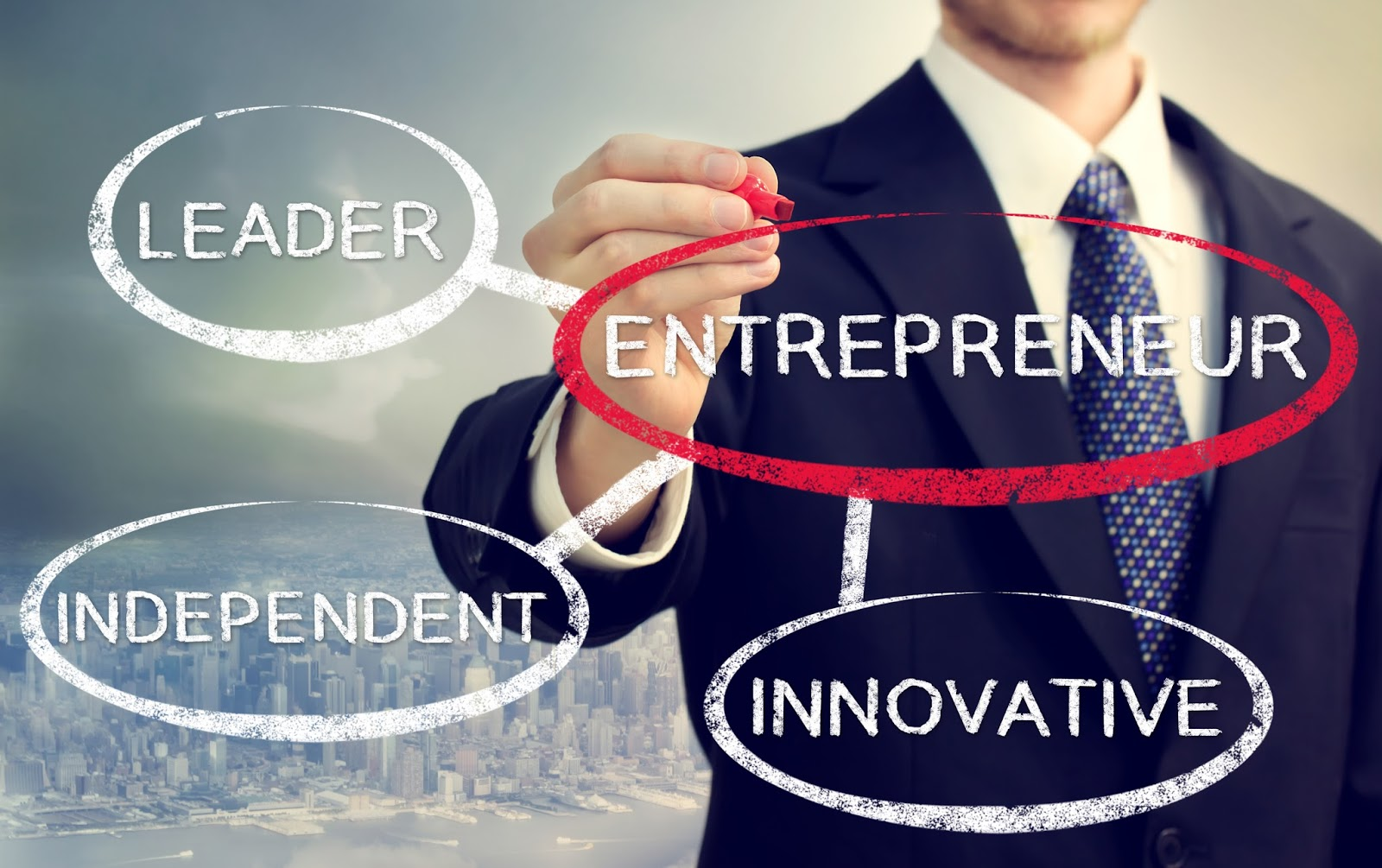 The Entrepreneur Test | Am I Entrepreneur? Entrepreneurship Quiz