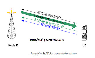 Technology of High Speed Packet Access (HSPA)