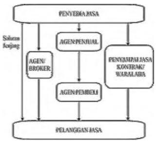 Struktur Saluran Distribusi