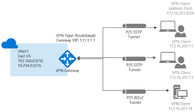 Connexion VPN Point à Site