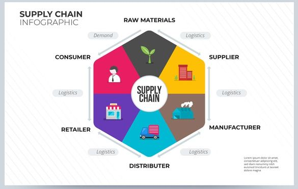How to Measure Supply Chain Management Performance?