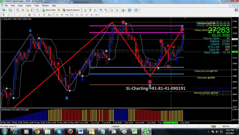 Nse live chart in mt4 trade  :: inbamketpther ml