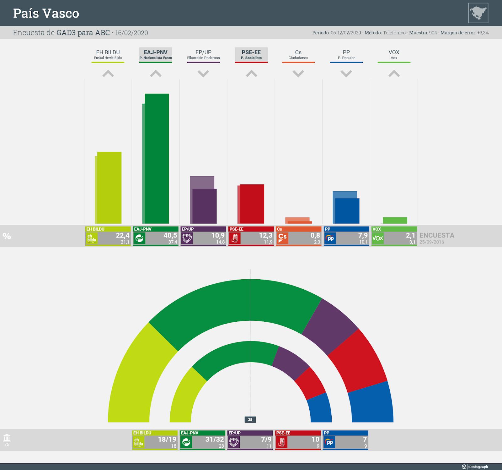 Gráfico de la encuesta para elecciones autonómicas en el País Vasco realizada por GAD3 para ABC, 16 de febrero de 2020
