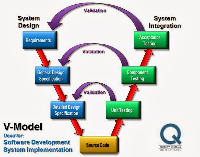 methodology the waterfall model information technology essay 1 day ago  a project management method that uses short delivery cycles  agile  development is based on brief delivery cycles (known as  scrumban – essays  on kanban systems for lean software development, by corey ladas  best for:  information technology projects, environmental protection projects.