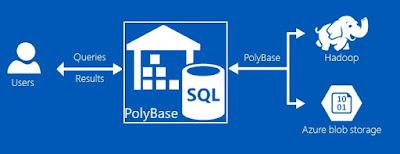 PolyBase Installation