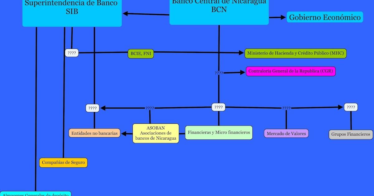 Banca Y Finanza Ucn Jinotepe Mercado Financiero