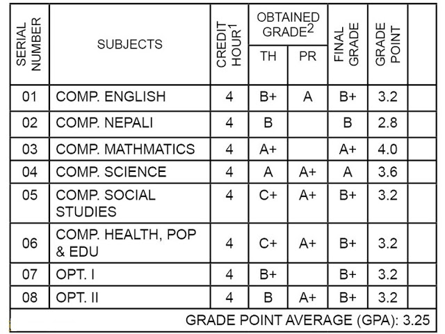 grading system in hindi Grading systems in the netherlands, the united states and the united kingdom suggestions for grade conversion grading scales in different education systems are often misinterpreted and grading practices in other countries.
