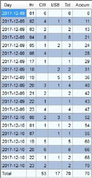 WQ6X Contest Activities: 2017