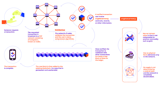 How Blockchain Works?